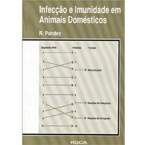Infecções e Imunidade em Animais Domésticos